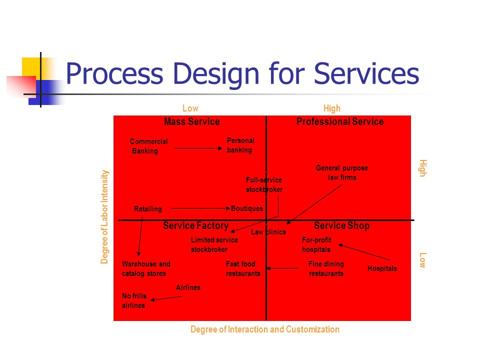 Process Design for Services