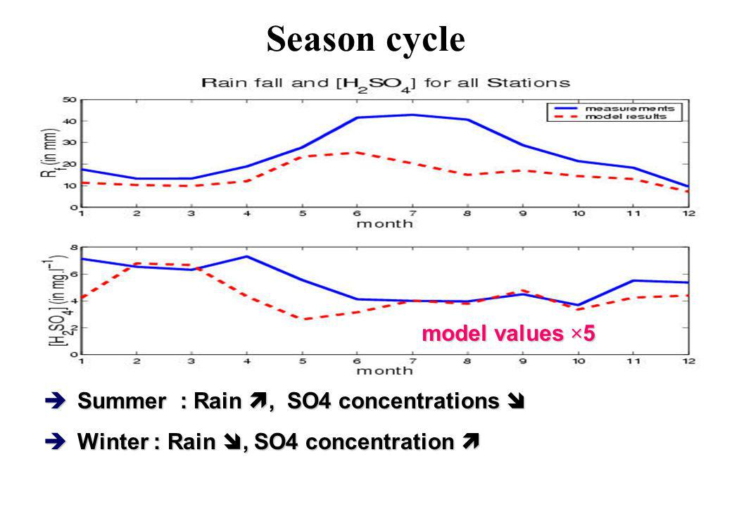 Season cycle model values ×5 Summer : Rain , SO4 concentrations 