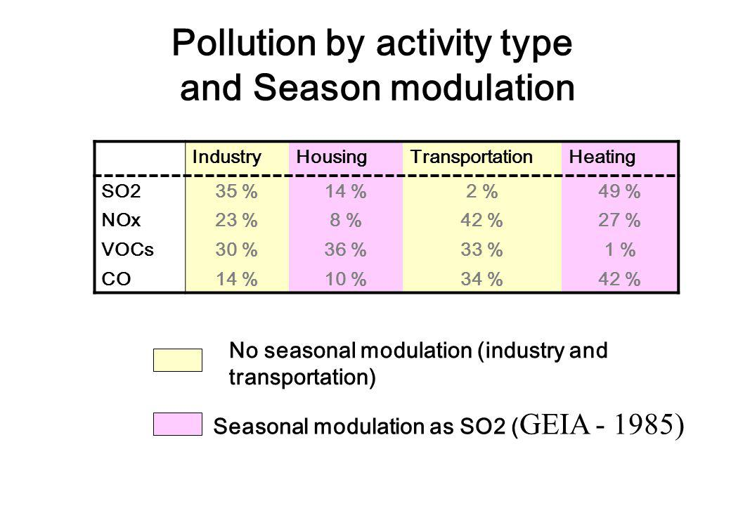 Pollution by activity type and Season modulation