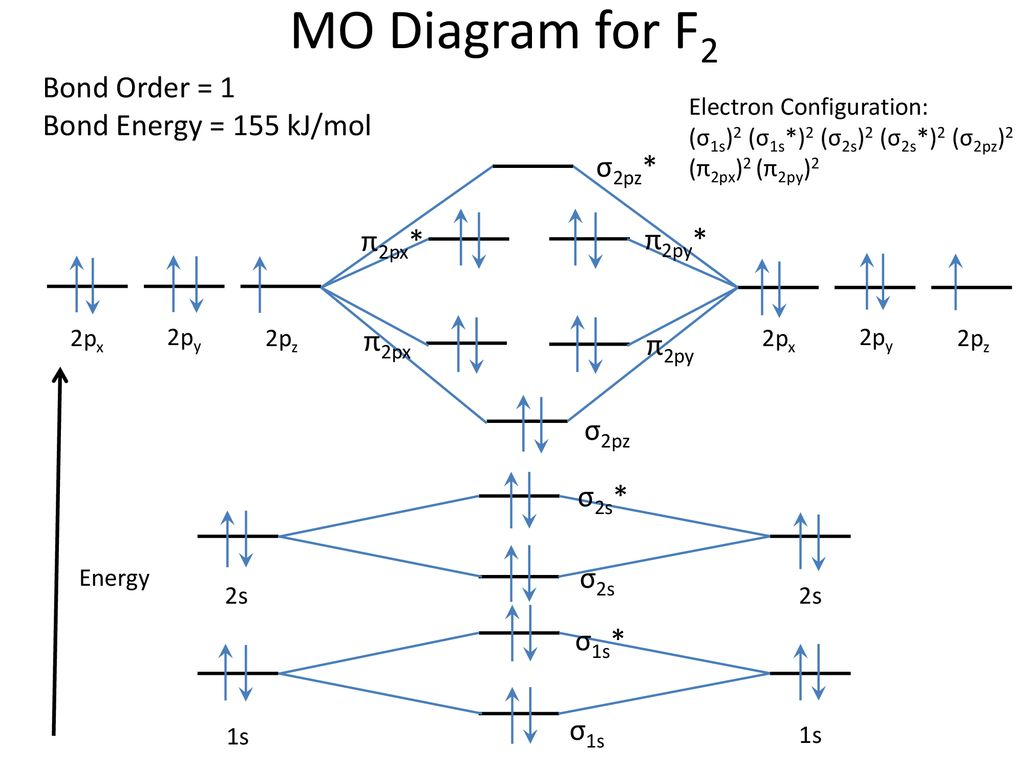 Chapter 7 4 Molecular Orbital Mo Theory Continued Ppt Download