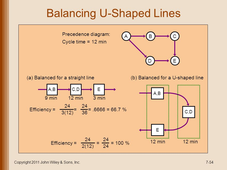 Capacity and facilities ppt video online download 54 balancing u shaped lines precedence diagram ccuart Images