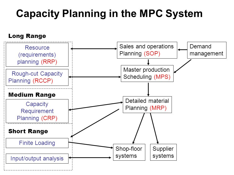 Chapter 7 Capacity Planning And Management Ppt Video