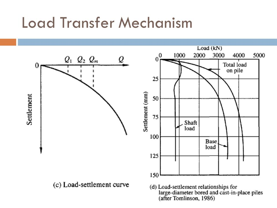Load Transfer Mechanism