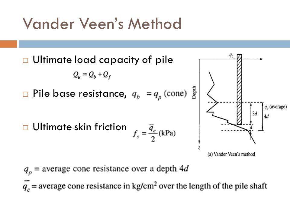 Vander Veen's Method Ultimate load capacity of pile