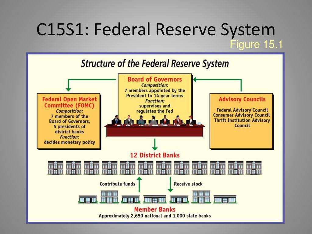 C15S1: Federal Reserve System - ppt download