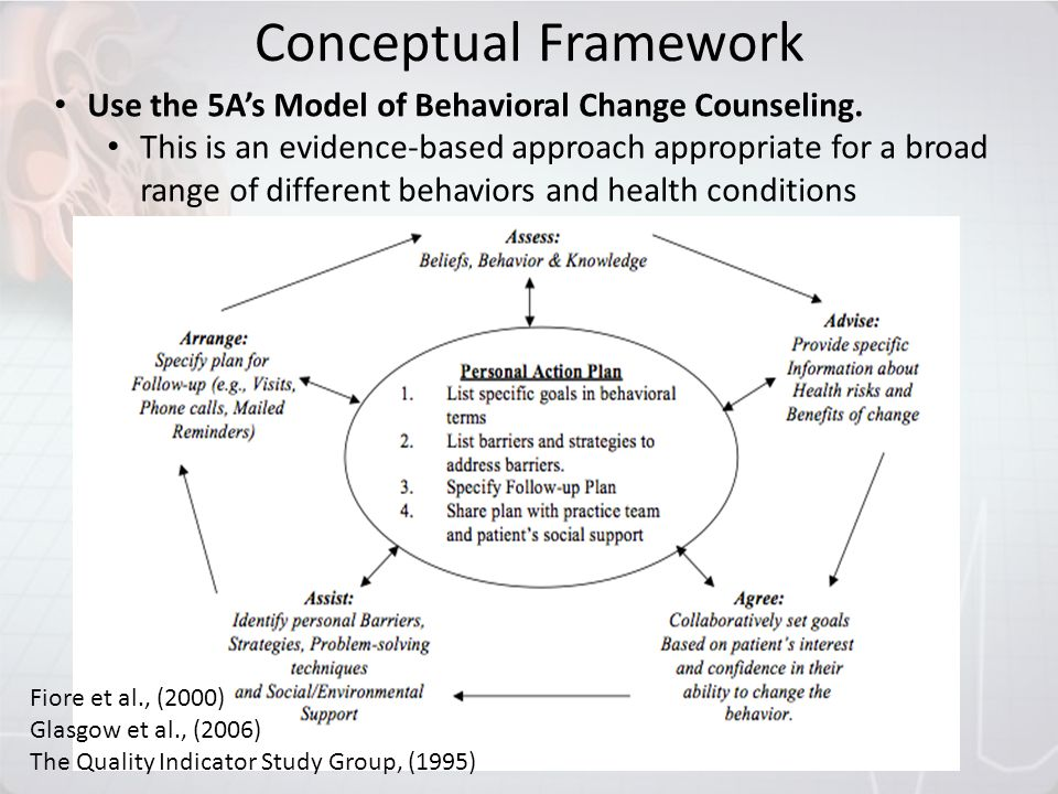 Conceptual Framework Use the 5A's Model of Behavioral Change Counseling.
