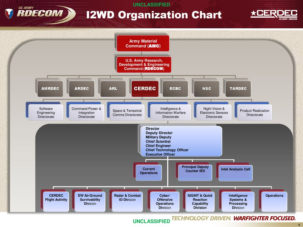 Intelligence And Information Warfare Directorate Overview Ppt Download