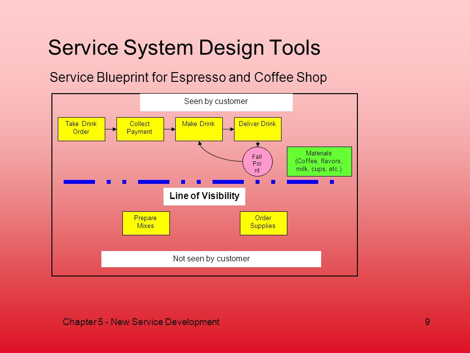 New service development ppt video online download 10 service system design tools service blueprint for espresso and coffee shop malvernweather
