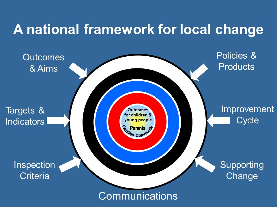 A national framework for local change
