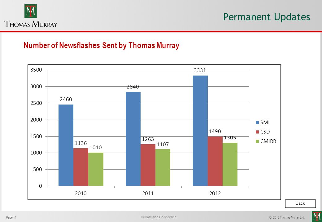 Permanent Updates Number of Newsflashes Sent by Thomas Murray Back