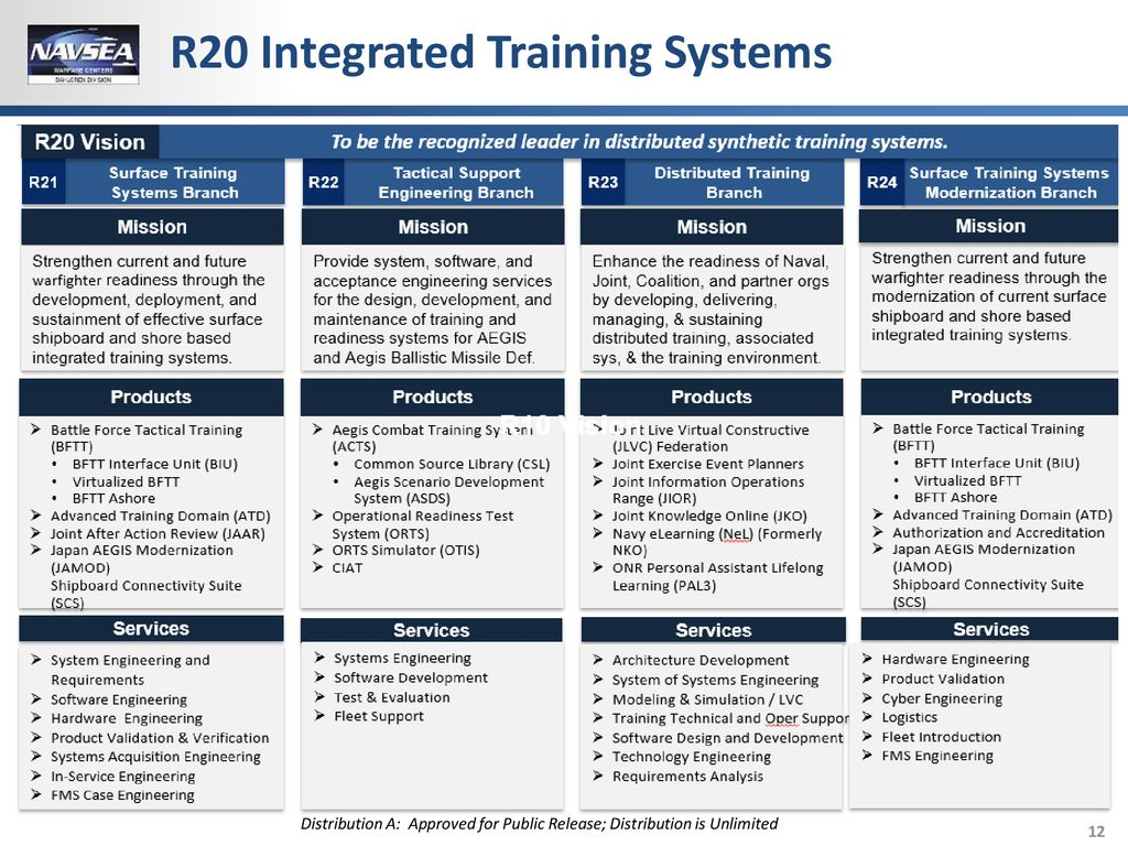 The Leader In Warfare Systems Development And Integration Ppt Download