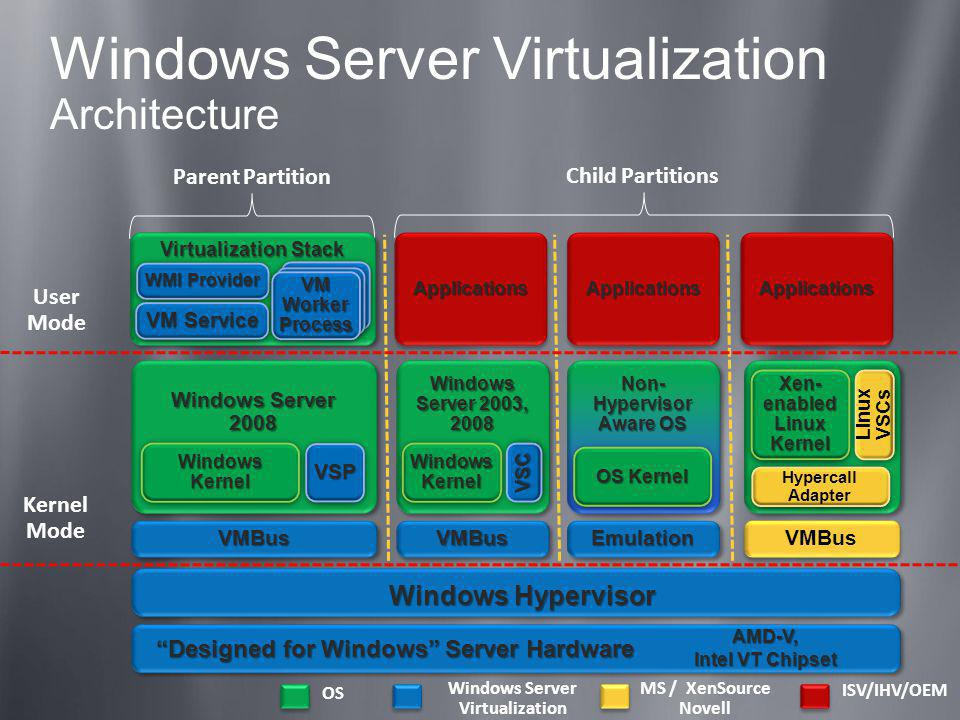 Windows Server Virtualization Architecture