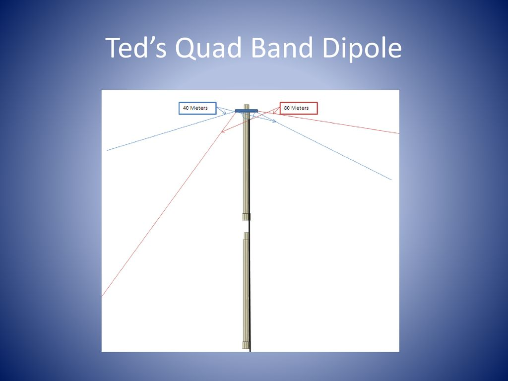 Quad Band Inverted V maybe 15M too? - ppt download