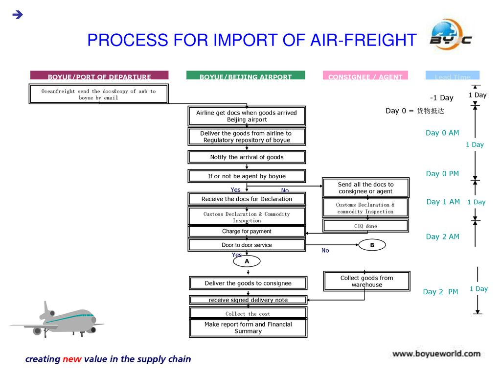 PROCESS&DOCUMENTS PROCESS FOR IMPORT OF AIR-FREIGHT - ppt