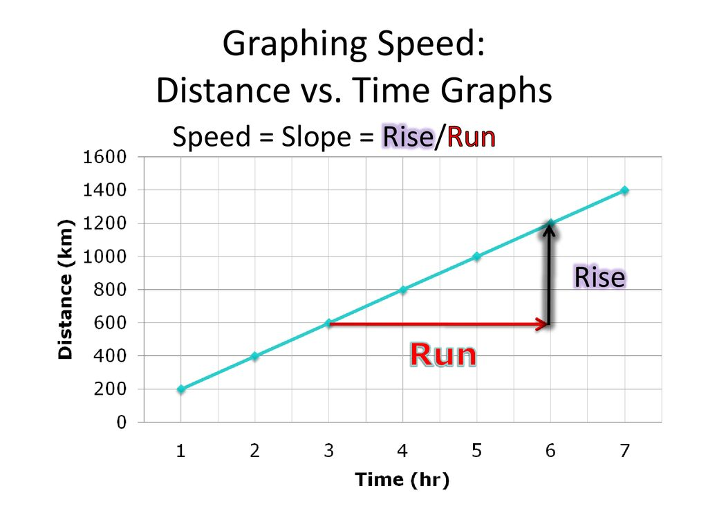 graphing motion ppt download graphing motion ppt download