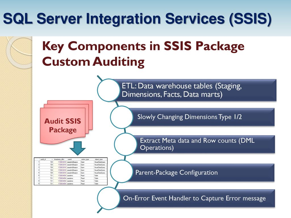 Custom Auditing in SSIS - ppt download