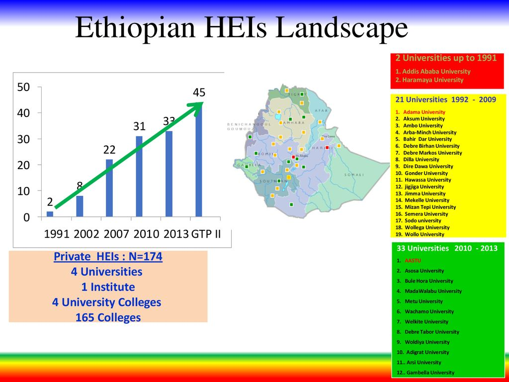Ethiopia's STI Policy, Strategy and Updates - ppt download