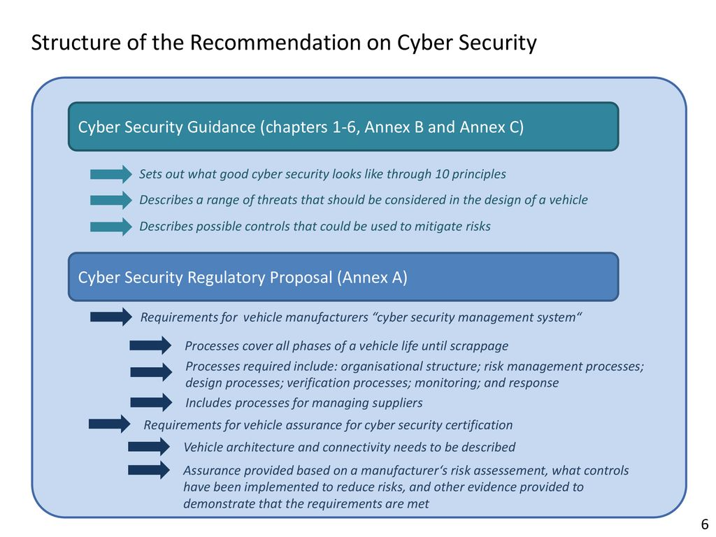 Overview of the recommendations on cyber security - ppt download