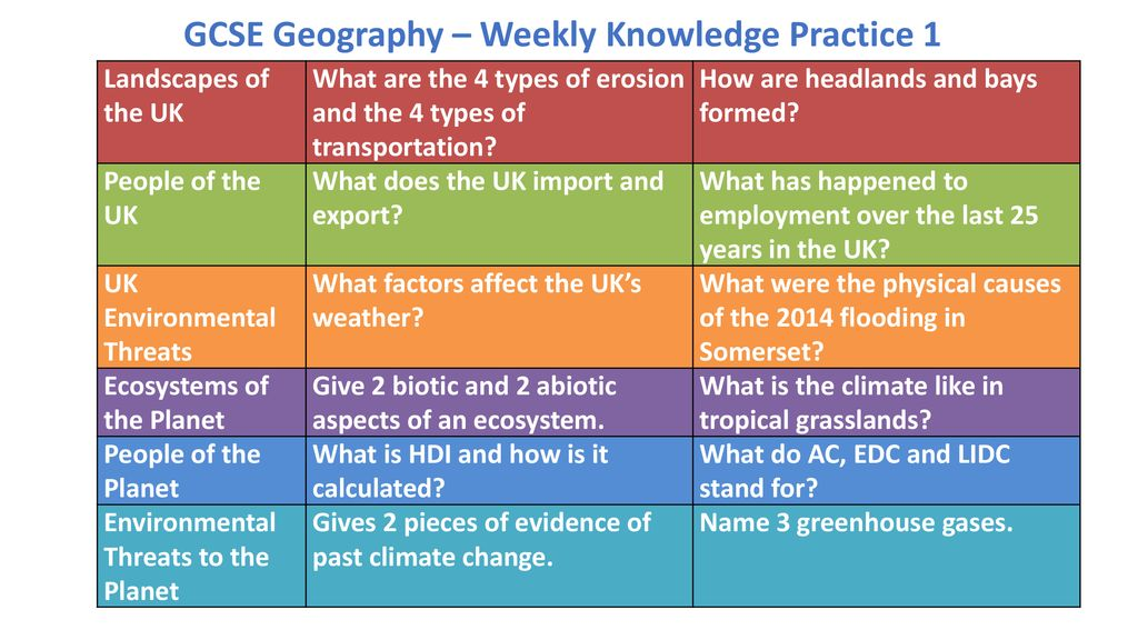GCSE Geography – Weekly Knowledge Practice 1 - ppt download