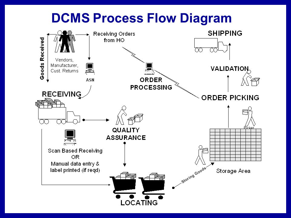 Cycle Count Process Flow Diagram Trusted Wiring Diagrams