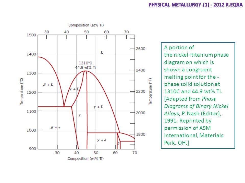 Equilibrium diagrams having intermediate phases or compounds ppt the nickeltitanium phase diagram on which is shown a congruent ccuart Image collections