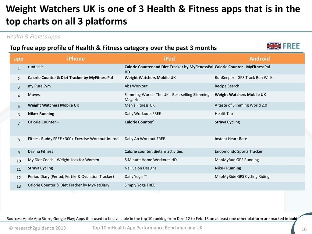 Top 10 mHealth Apps Performance Benchmarking UK 15th of July ppt