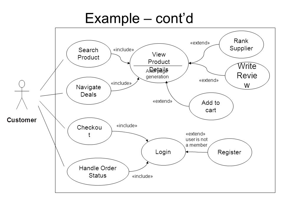 Example – cont'd Write Review Rank Supplier Search Product