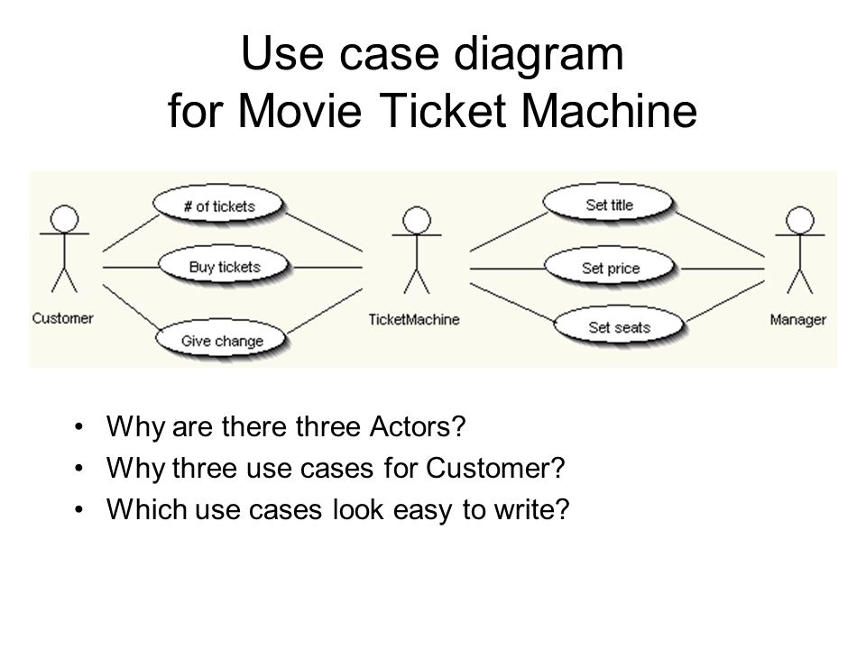 Use case diagram for Movie Ticket Machine