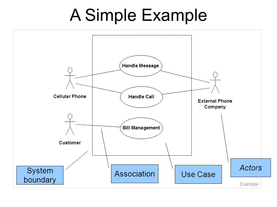 A Simple Example Example Actors System boundary Association Use Case
