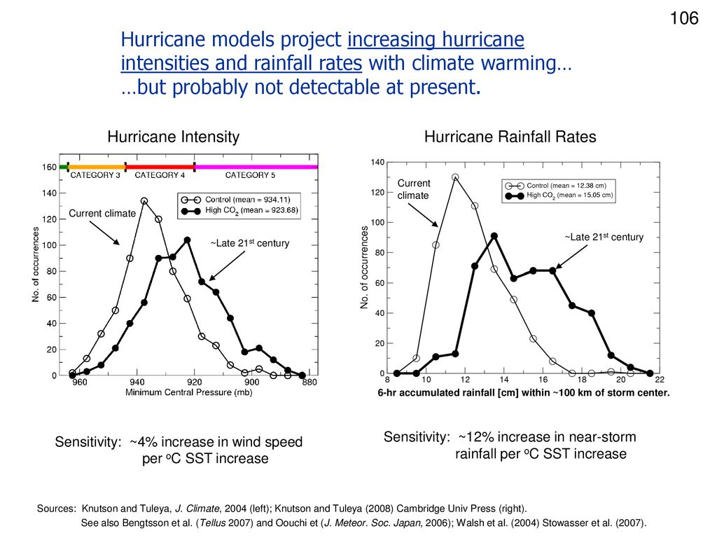 106 Hurricane models project increasing hurricane intensities and rainfall rates with climate warming… …but probably not detectable at present.