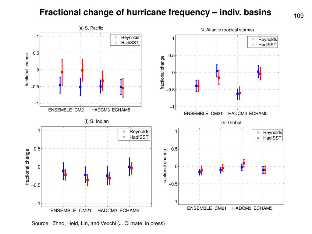 Fractional change of hurricane frequency – indiv. basins