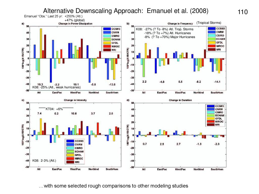 Alternative Downscaling Approach: Emanuel et al. (2008)