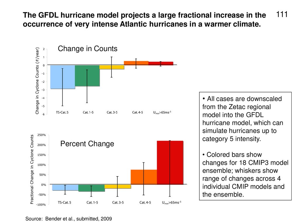 The GFDL hurricane model projects a large fractional increase in the occurrence of very intense Atlantic hurricanes in a warmer climate.