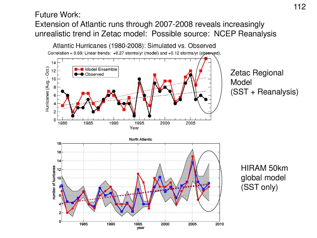 Future Work: Extension of Atlantic runs through reveals increasingly unrealistic trend in Zetac model: Possible source: NCEP Reanalysis.