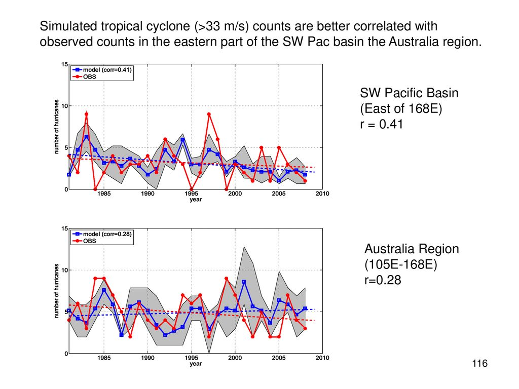 Simulated tropical cyclone (>33 m/s) counts are better correlated with observed counts in the eastern part of the SW Pac basin the Australia region.