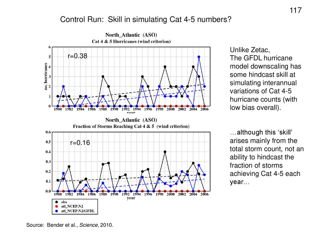 Control Run: Skill in simulating Cat 4-5 numbers