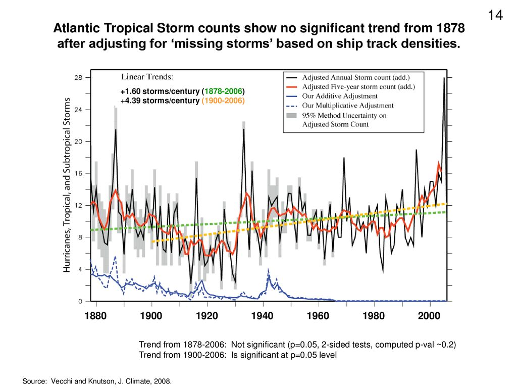 Atlantic Tropical Storm counts show no significant trend from 1878 after adjusting for 'missing storms' based on ship track densities.
