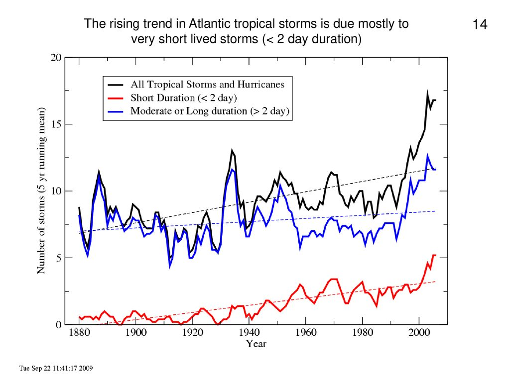 The rising trend in Atlantic tropical storms is due mostly to very short lived storms (< 2 day duration)