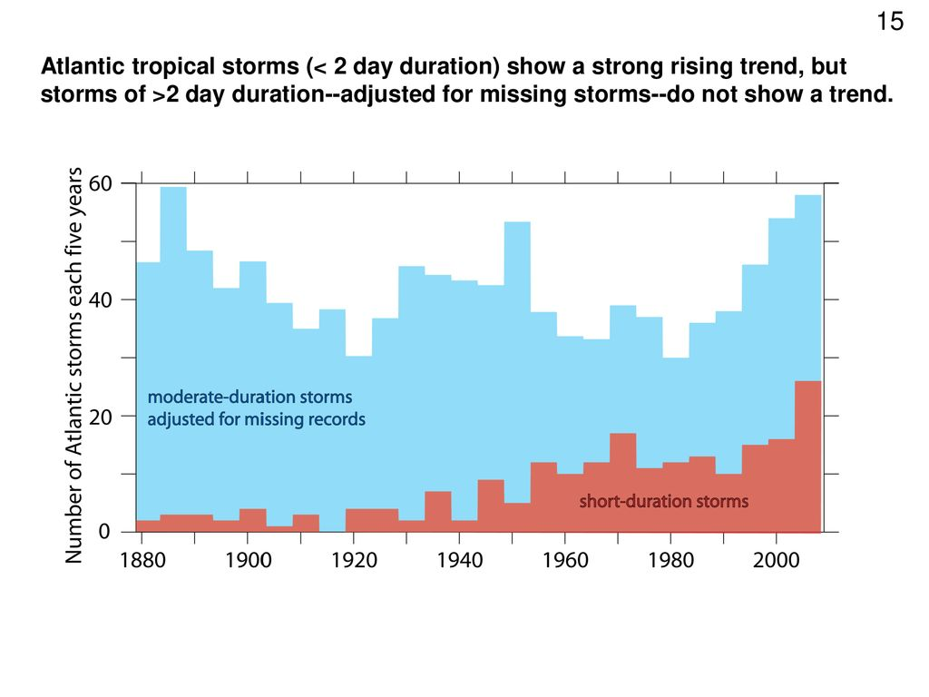Atlantic tropical storms (< 2 day duration) show a strong rising trend, but storms of >2 day duration--adjusted for missing storms--do not show a trend.