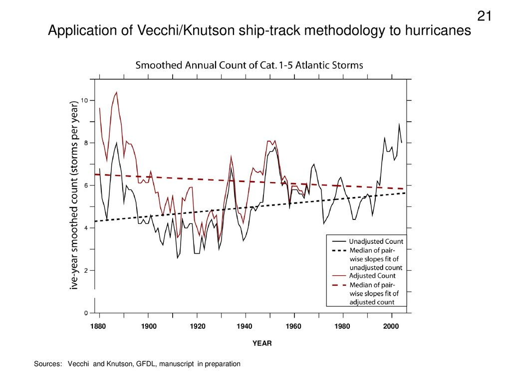 Application of Vecchi/Knutson ship-track methodology to hurricanes