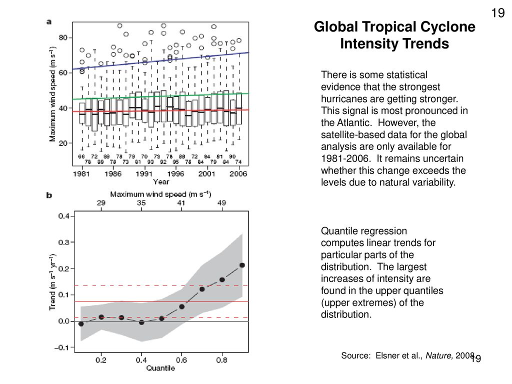 Global Tropical Cyclone Intensity Trends