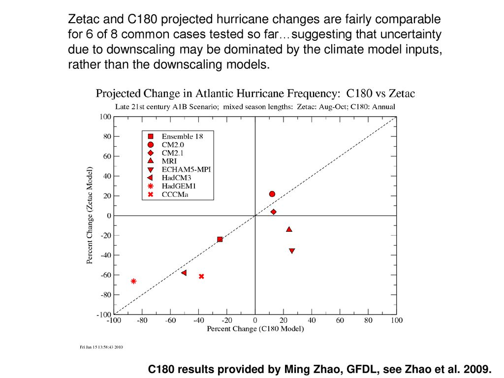Zetac and C180 projected hurricane changes are fairly comparable for 6 of 8 common cases tested so far…suggesting that uncertainty due to downscaling may be dominated by the climate model inputs, rather than the downscaling models.