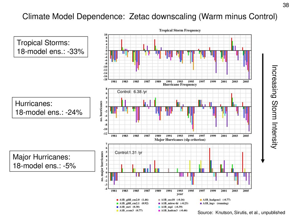 Climate Model Dependence: Zetac downscaling (Warm minus Control)