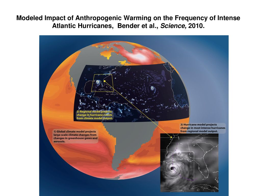 Modeled Impact of Anthropogenic Warming on the Frequency of Intense Atlantic Hurricanes, Bender et al., Science, 2010.