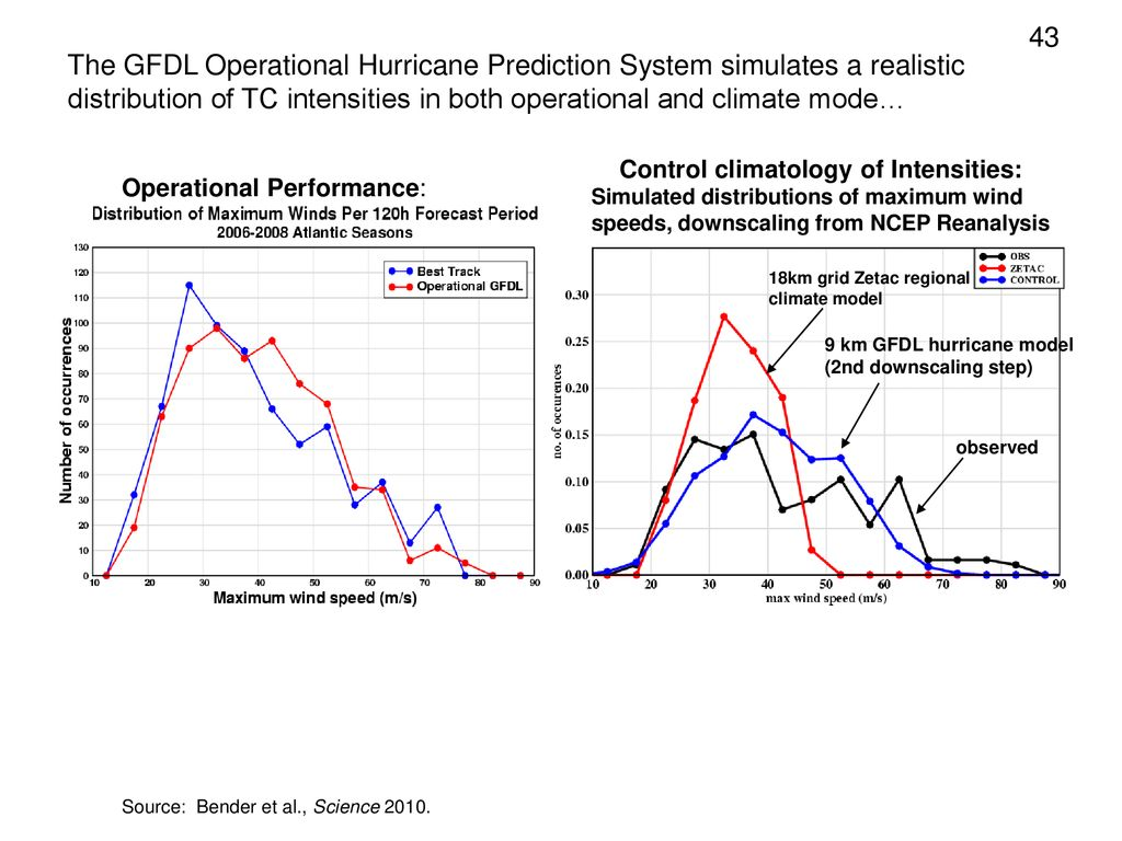 43 The GFDL Operational Hurricane Prediction System simulates a realistic distribution of TC intensities in both operational and climate mode…