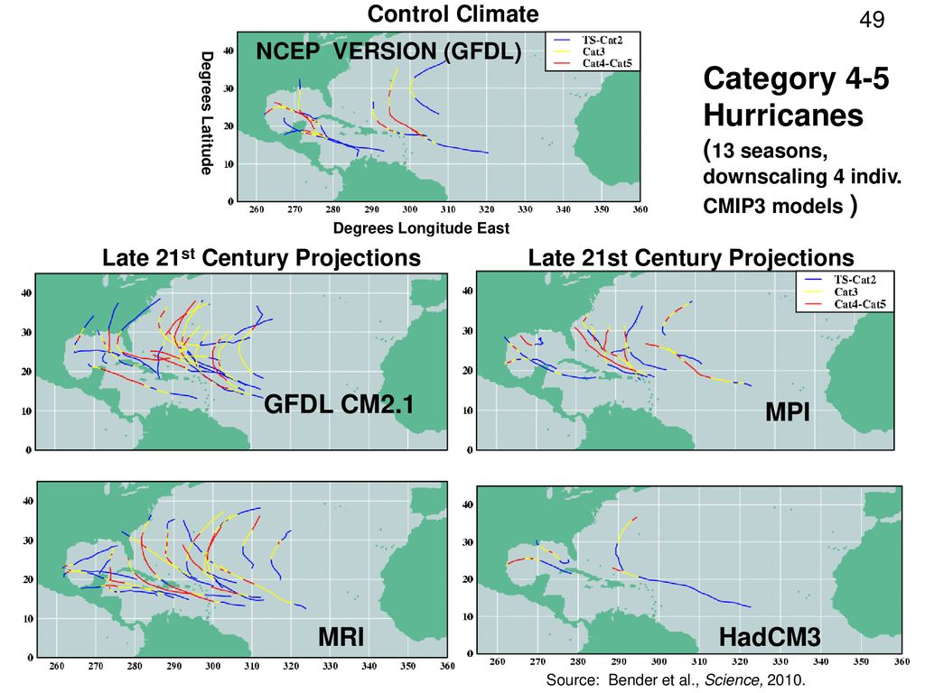 Category 4-5 Hurricanes Control Climate