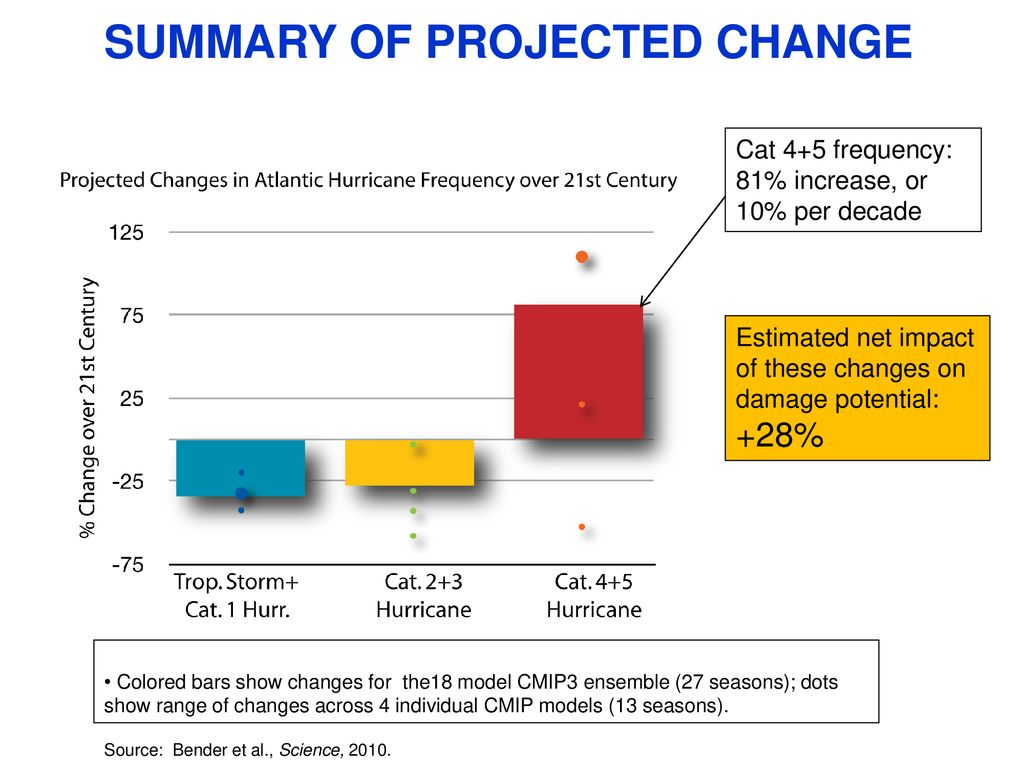 SUMMARY OF PROJECTED CHANGE