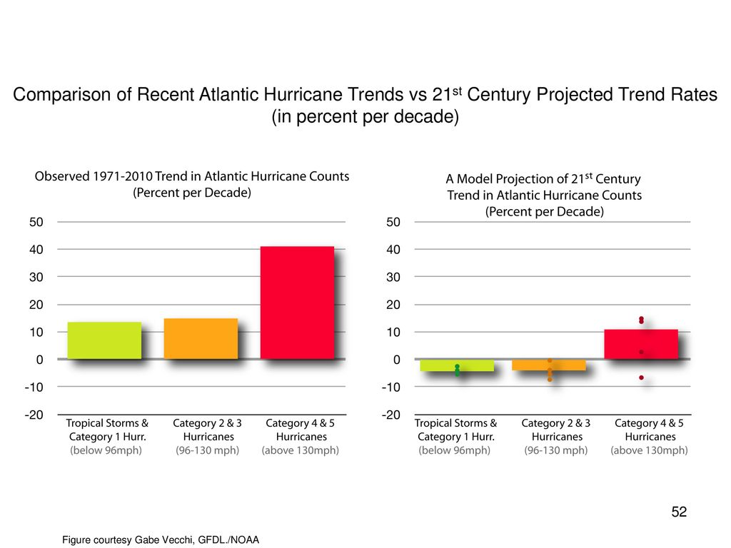 Comparison of Recent Atlantic Hurricane Trends vs 21st Century Projected Trend Rates (in percent per decade)