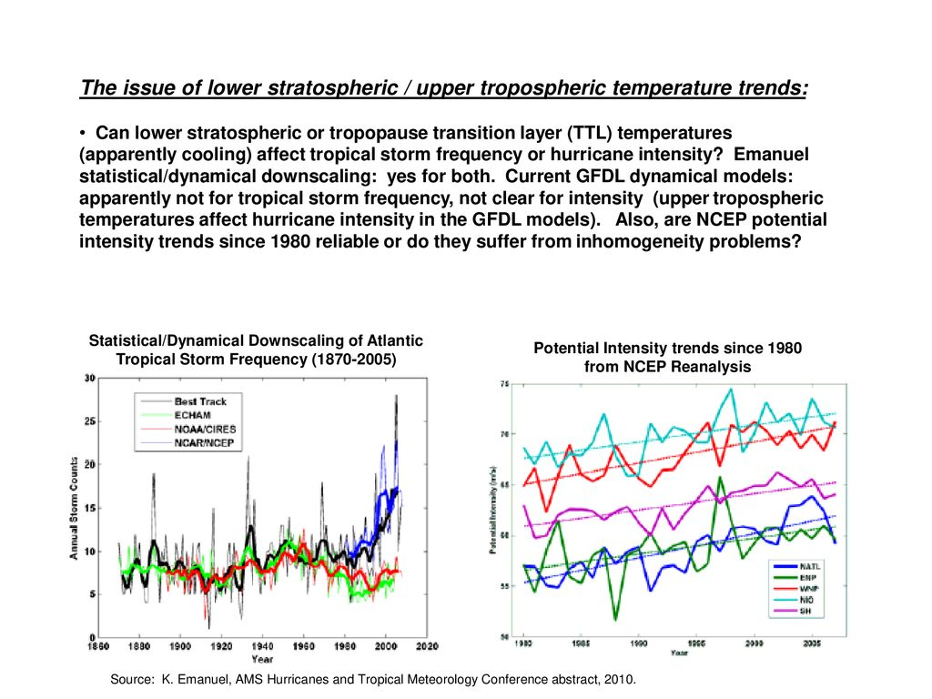 Potential Intensity trends since 1980 from NCEP Reanalysis