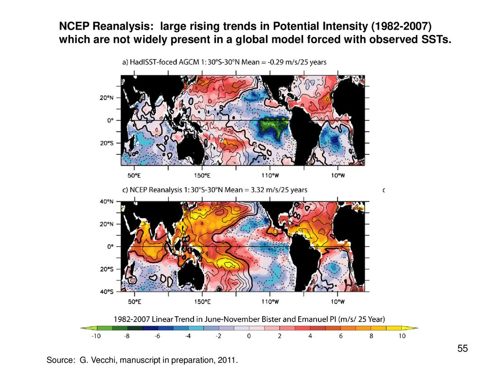 NCEP Reanalysis: large rising trends in Potential Intensity ( ) which are not widely present in a global model forced with observed SSTs.